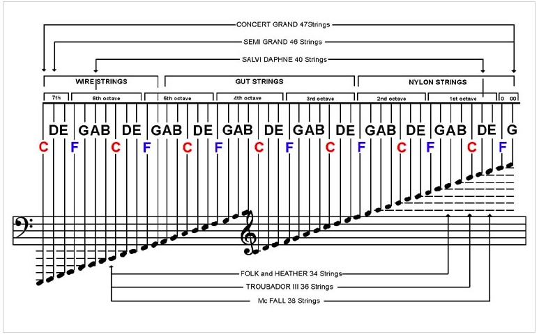 Image - string chart